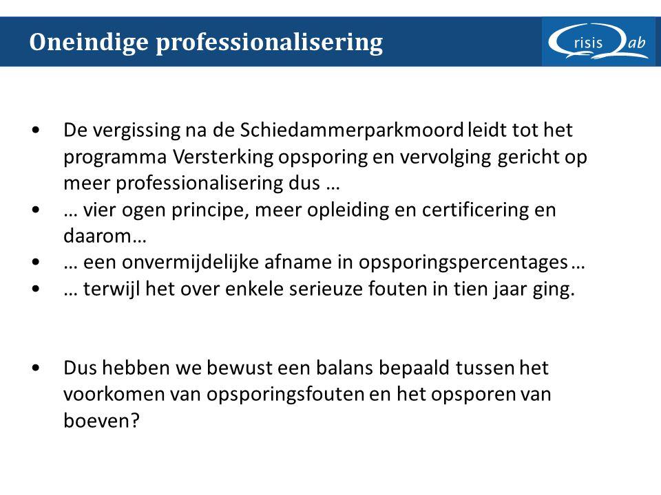 Oneindige professionalisering