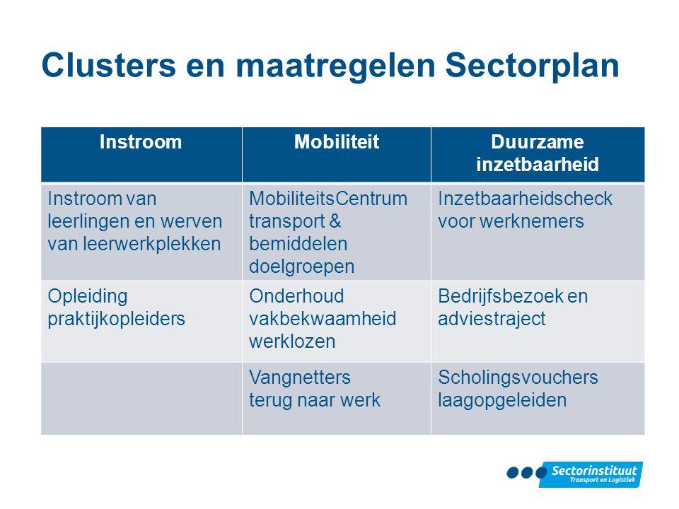 Clusters en maatregelen Sectorplan