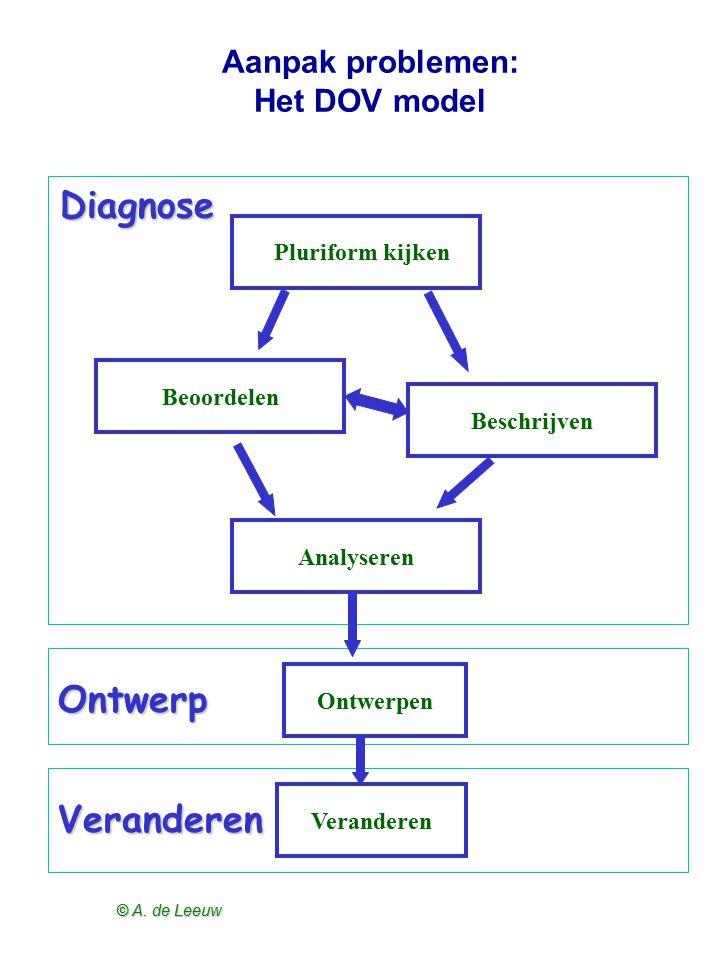 Aanpak problemen: Het DOV model