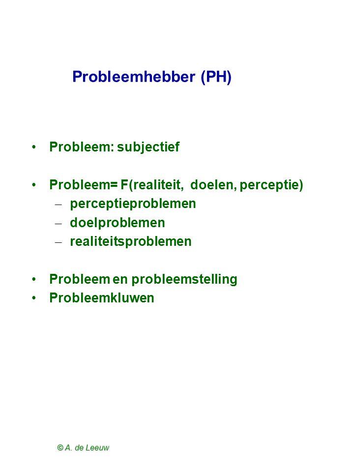Probleemhebber (PH) Probleem: subjectief