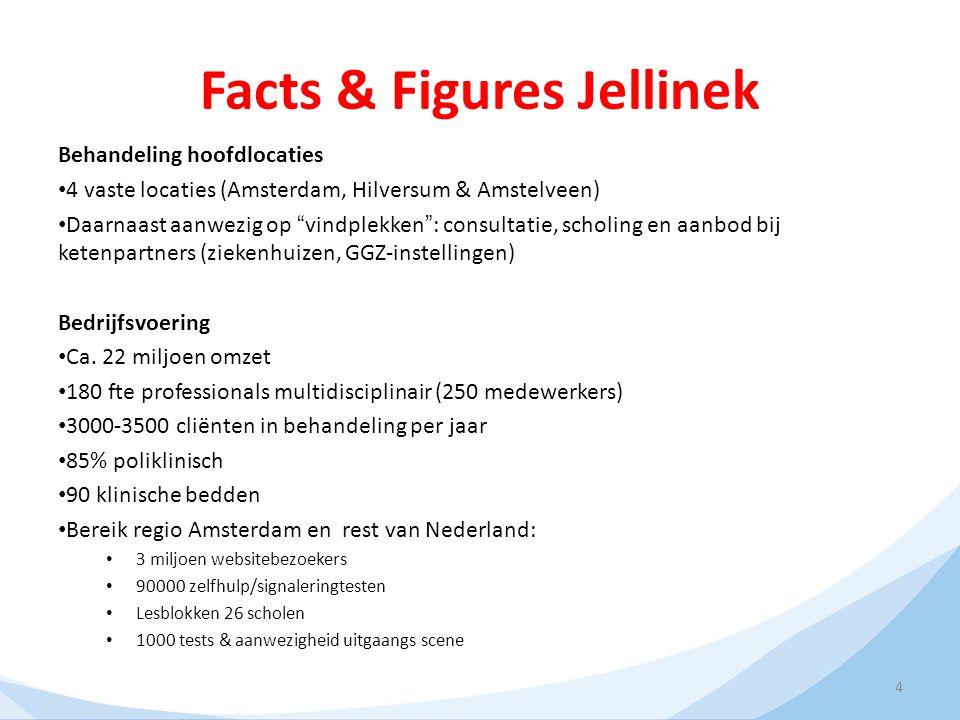 Facts & Figures Jellinek