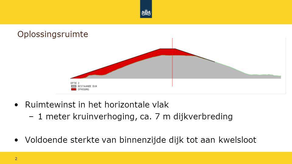 Oplossingsruimte Ruimtewinst in het horizontale vlak. 1 meter kruinverhoging, ca. 7 m dijkverbreding.