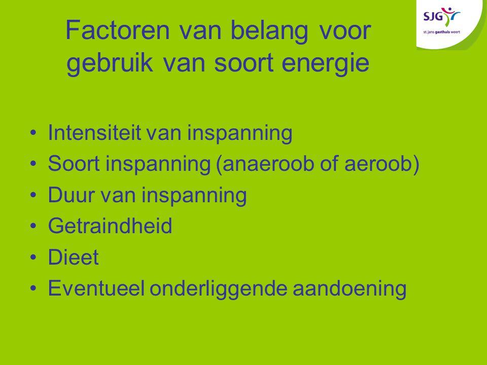 Factoren van belang voor gebruik van soort energie
