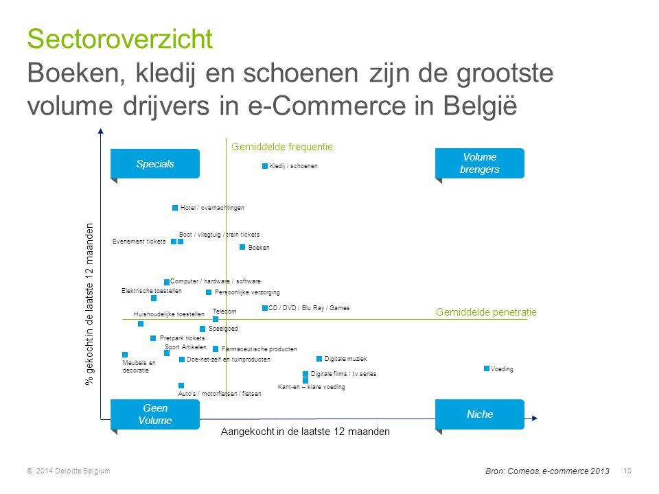Sectoroverzicht Boeken, kledij en schoenen zijn de grootste volume drijvers in e-Commerce in België.