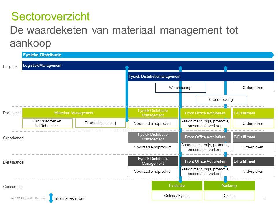 Sectoroverzicht De waardeketen van materiaal management tot aankoop