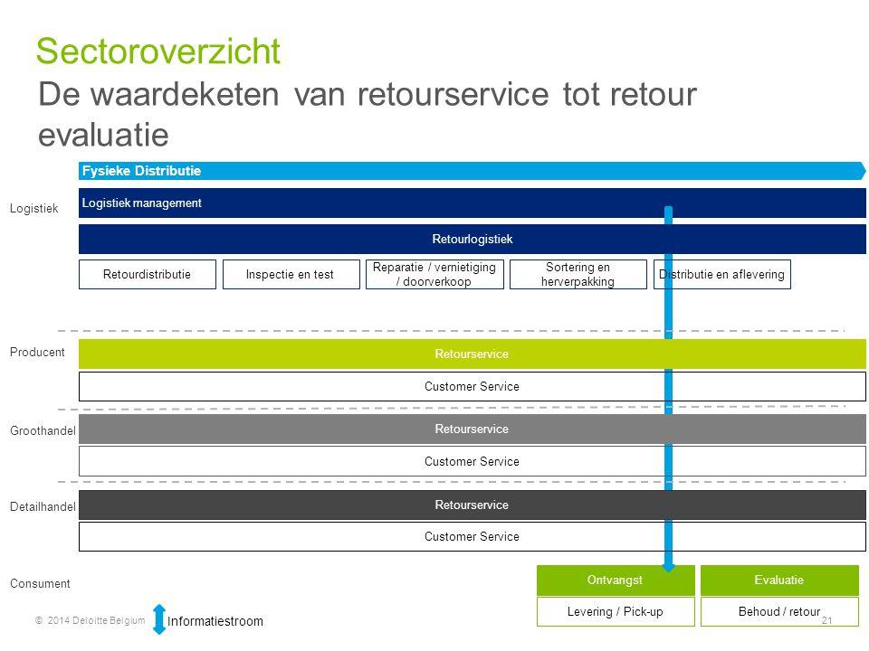 Sectoroverzicht De waardeketen van retourservice tot retour evaluatie