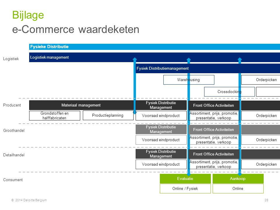 e-Commerce waardeketen