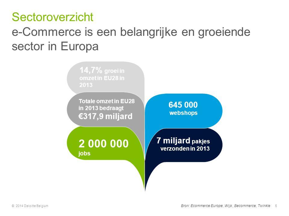e-Commerce is een belangrijke en groeiende sector in Europa