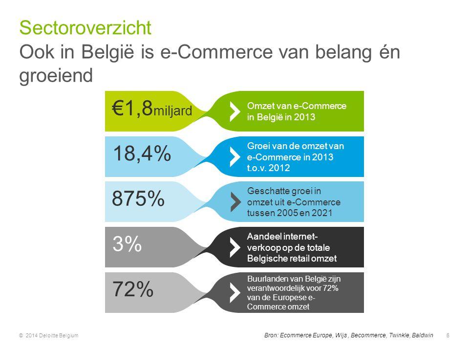 €1,8miljard 18,4% 875% 3% 72% Sectoroverzicht