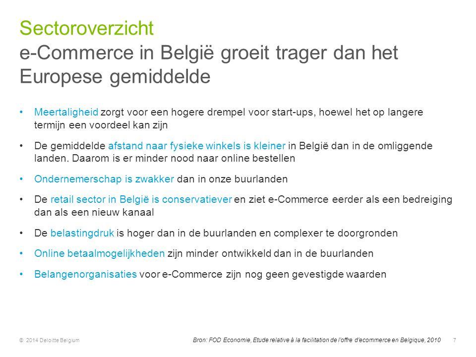 e-Commerce in België groeit trager dan het Europese gemiddelde