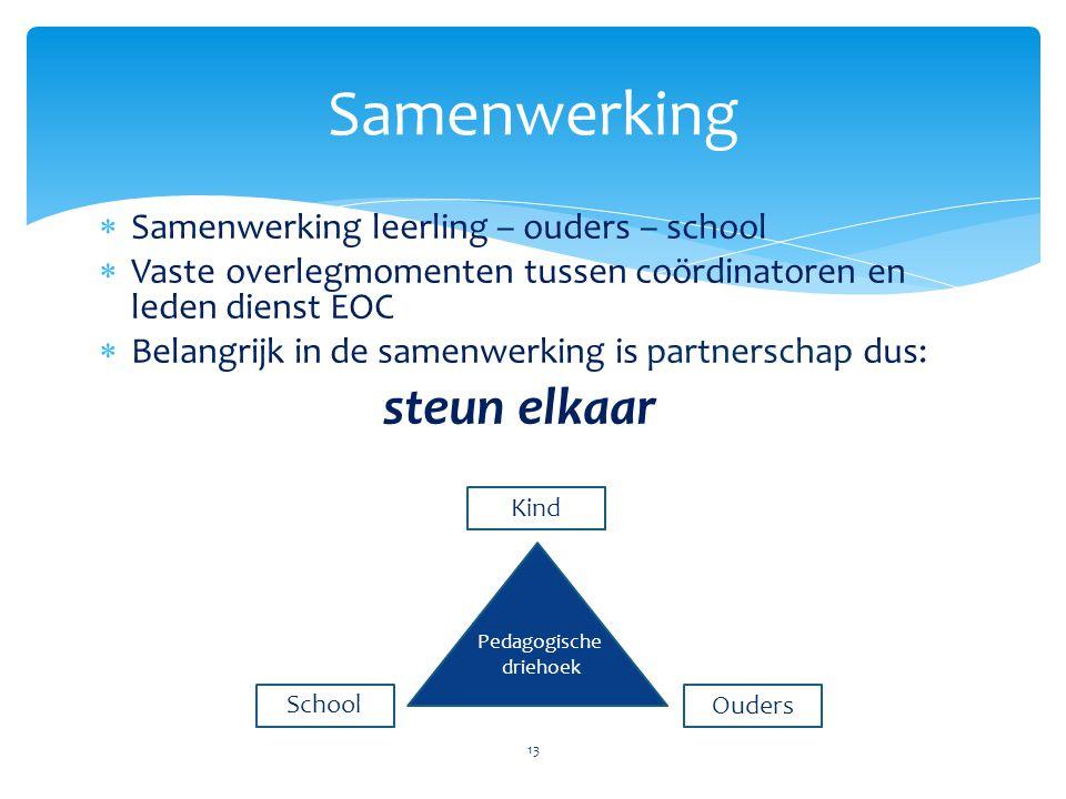 Samenwerking steun elkaar Samenwerking leerling – ouders – school