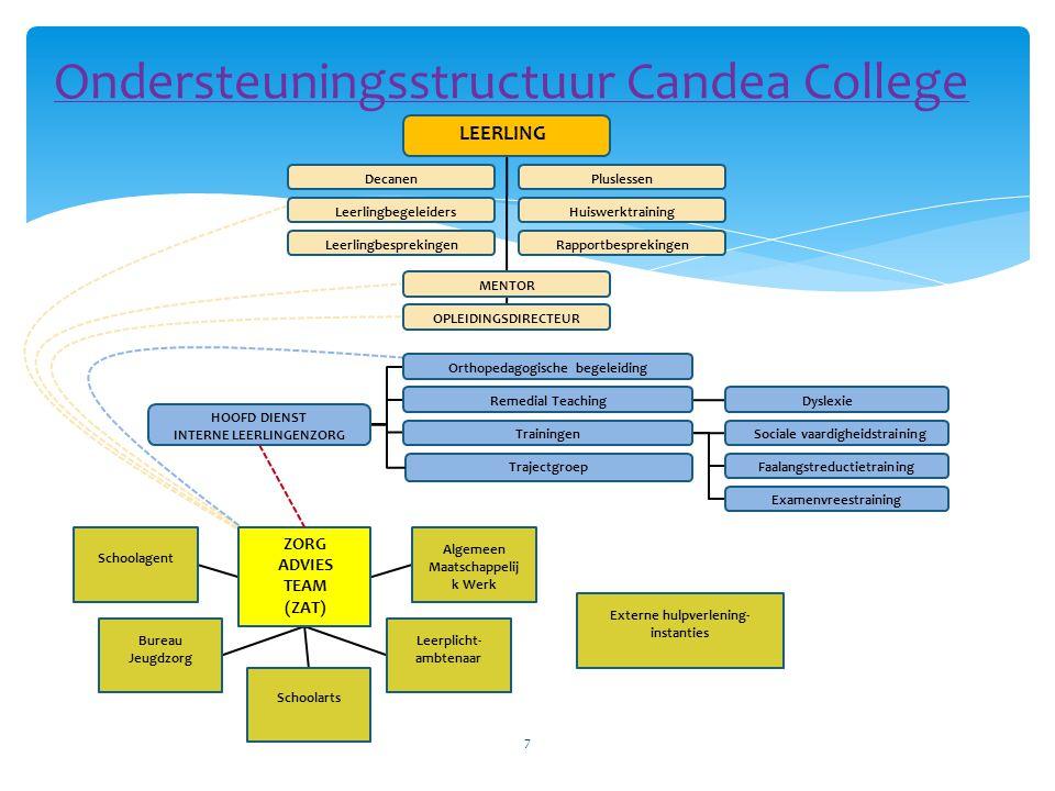 Ondersteuningsstructuur Candea College