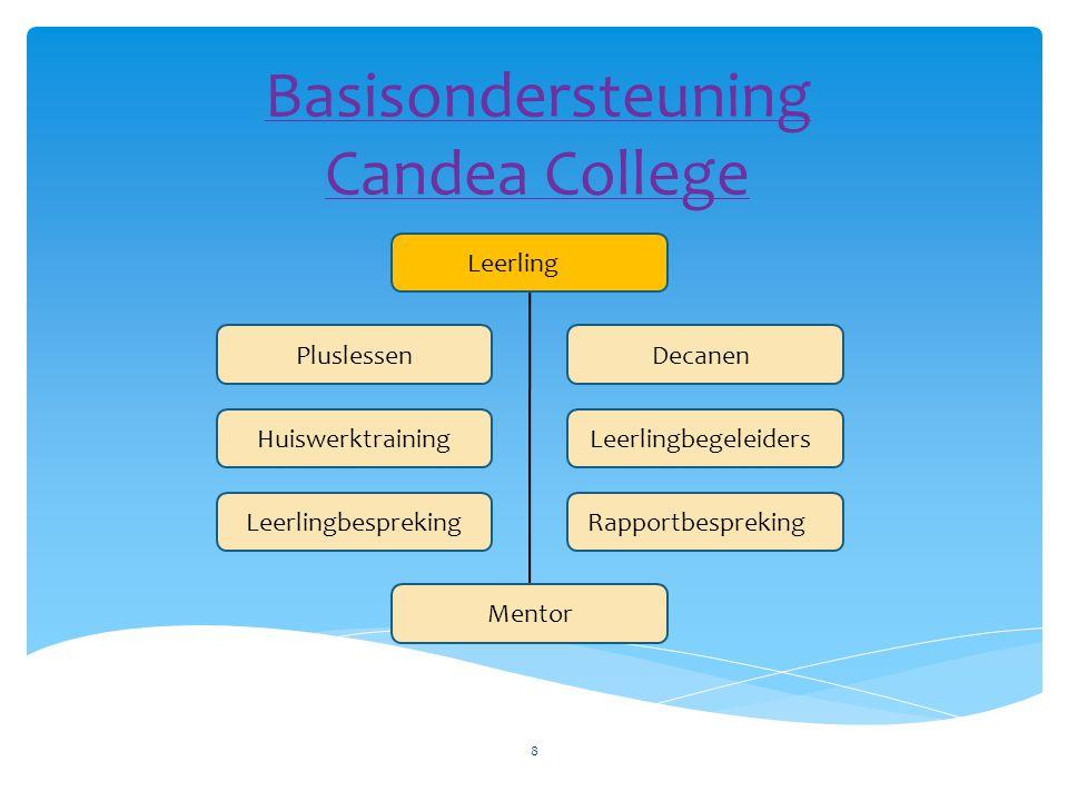 Basisondersteuning Candea College