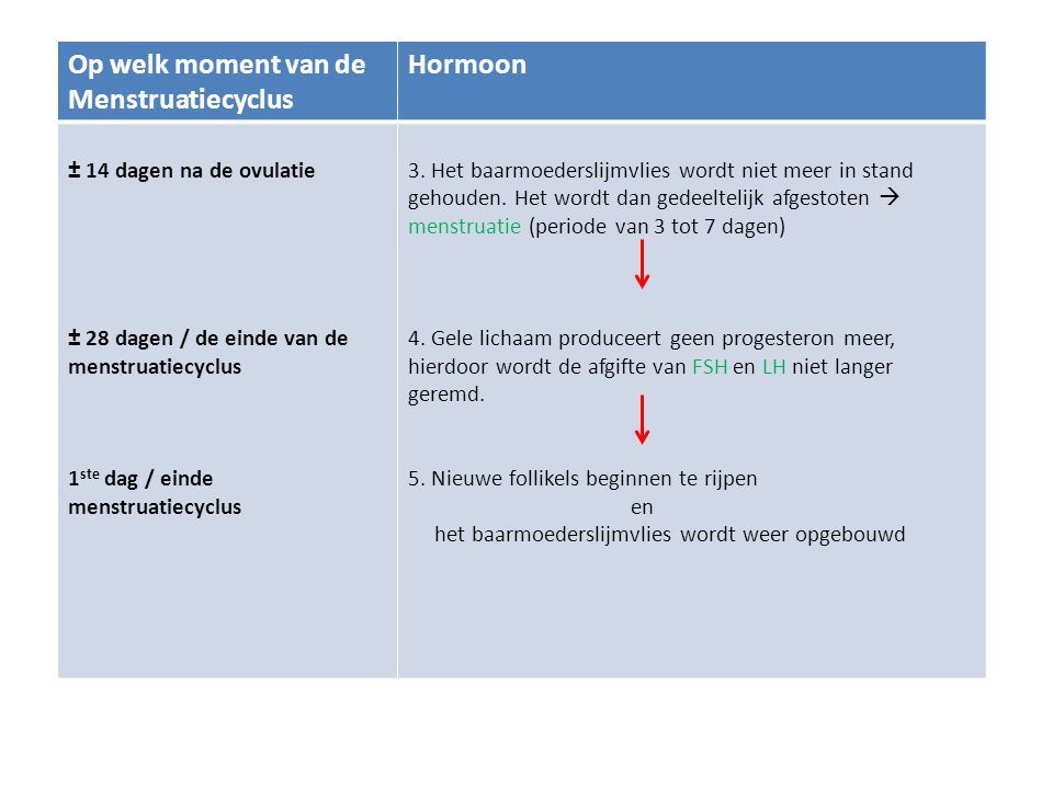 Op welk moment van de Menstruatiecyclus Hormoon
