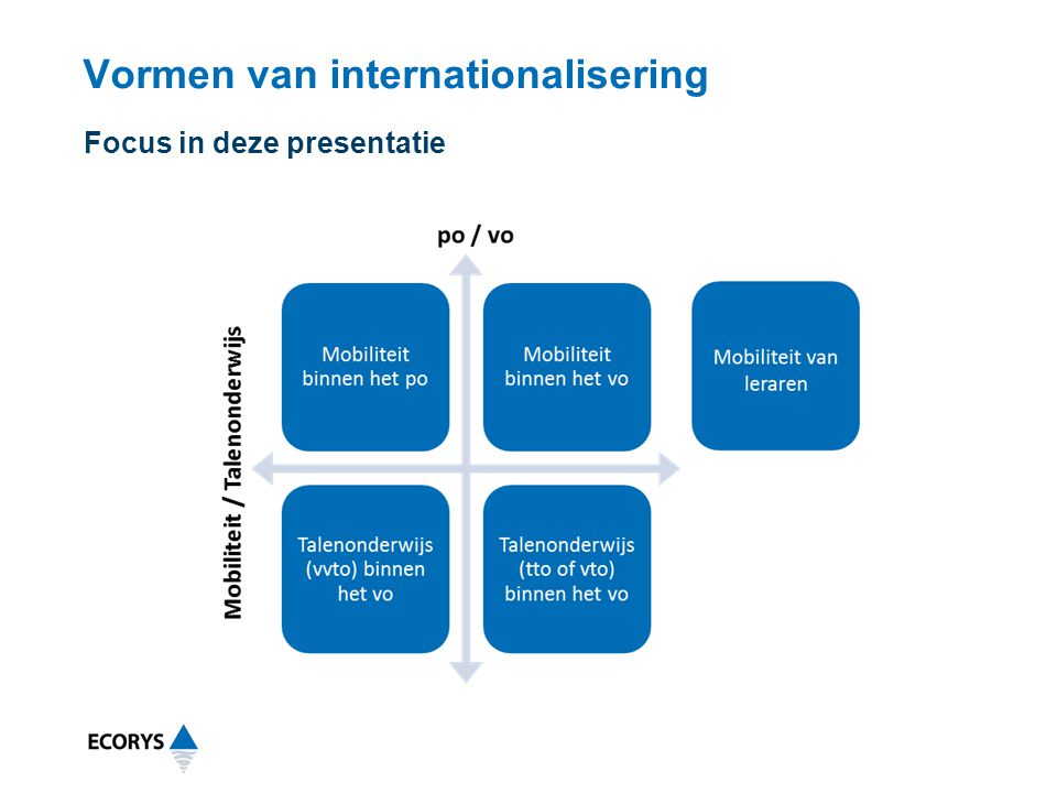 Vormen van internationalisering