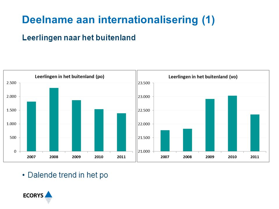 Deelname aan internationalisering (1)