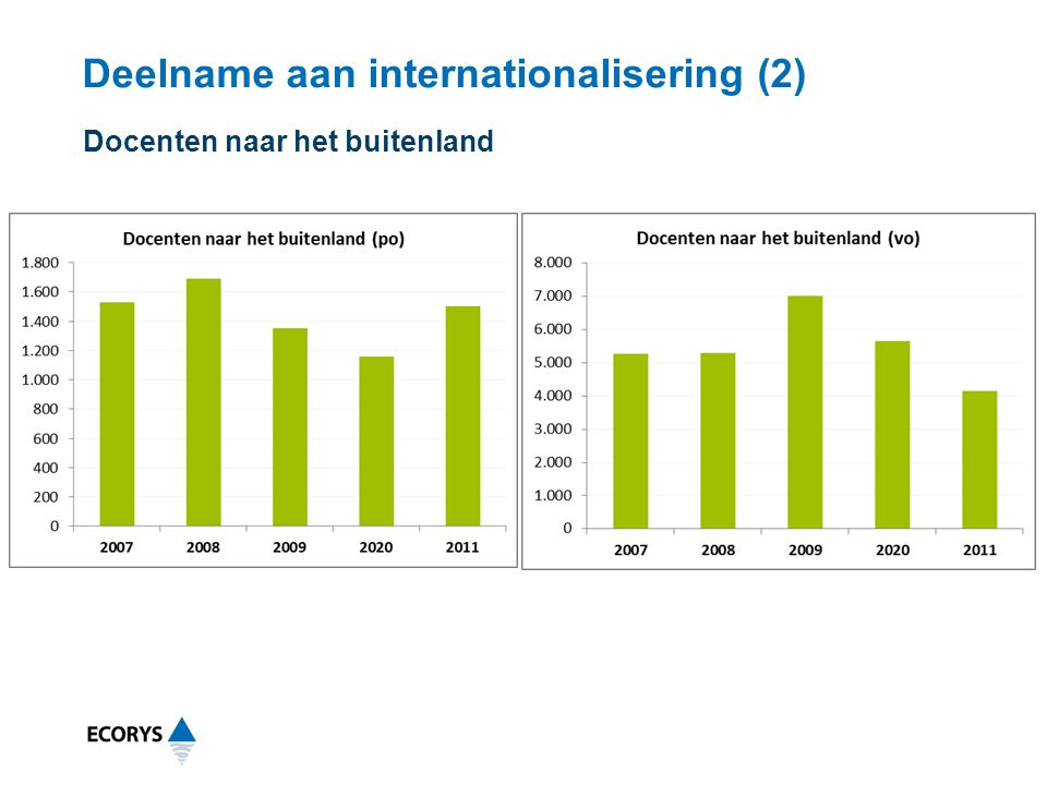 Deelname aan internationalisering (2)