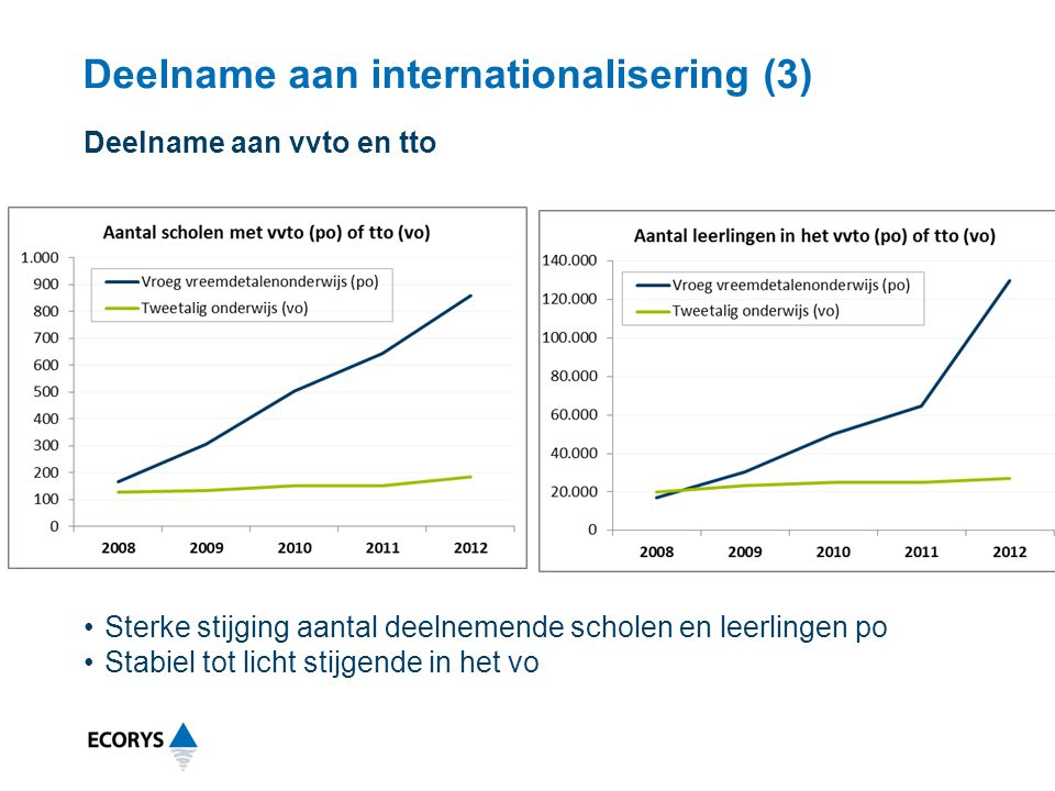 Deelname aan internationalisering (3)