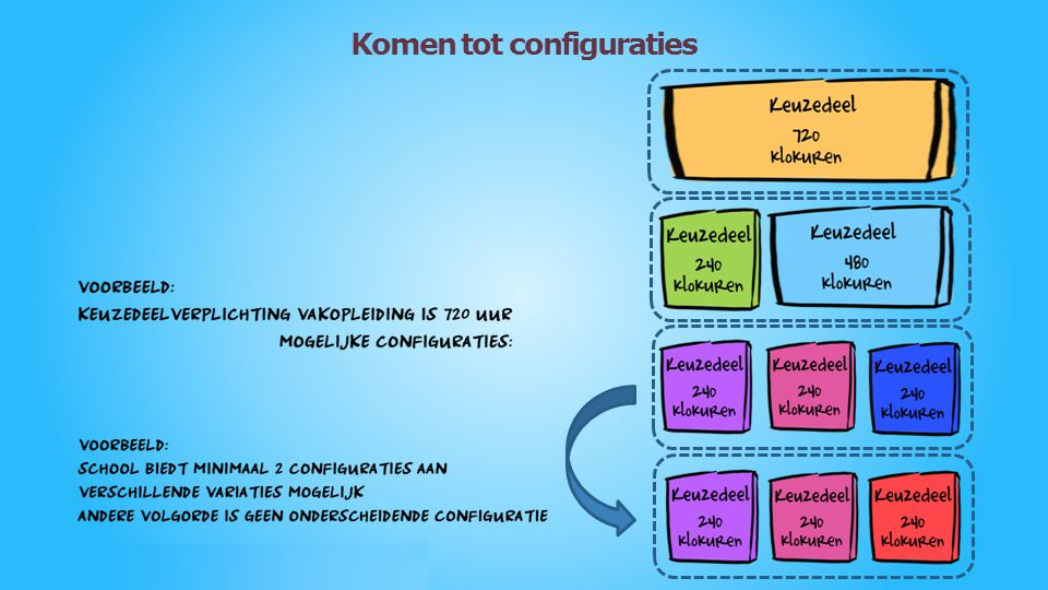 Een voorbeeld van slim programmeren met configuraties
