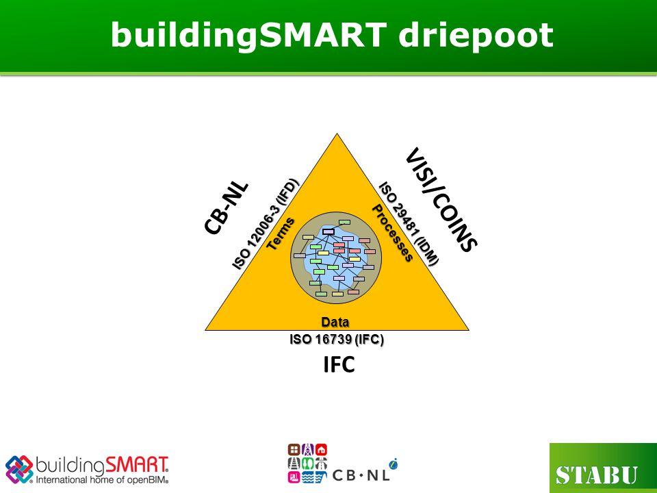 buildingSMART driepoot