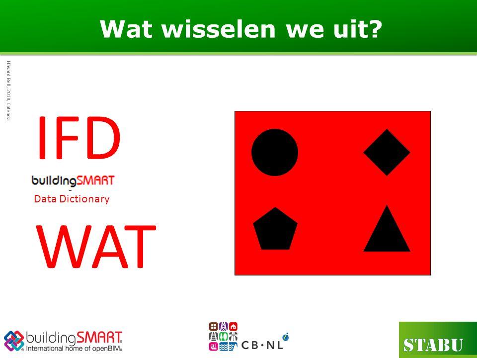 IFD WAT Wat wisselen we uit buildingSMART Data Dictionary