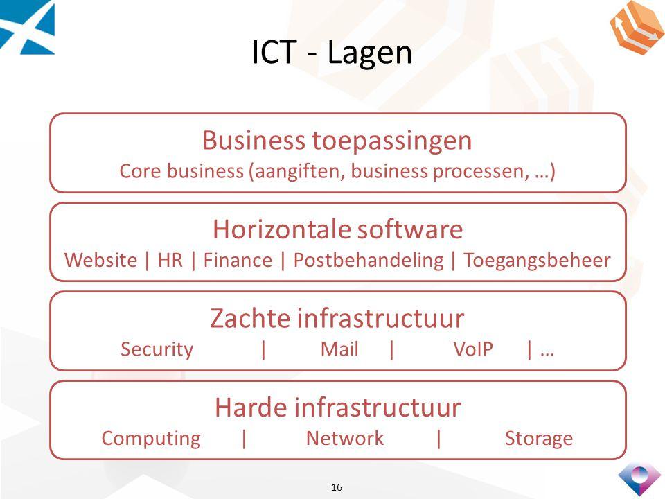 ICT - Lagen Business toepassingen Horizontale software