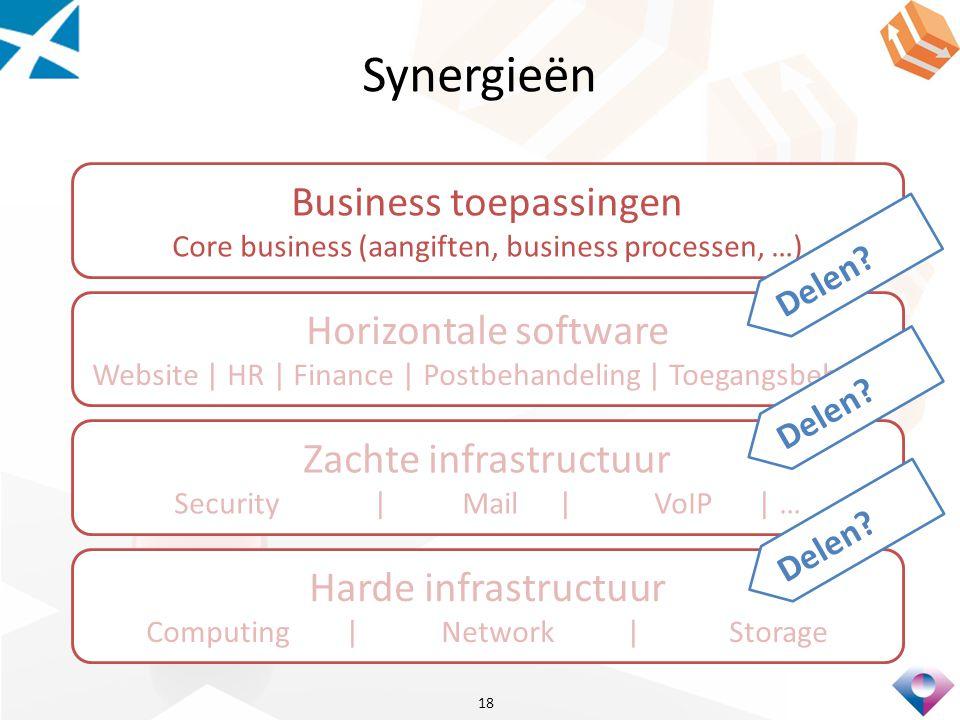 Synergieën Business toepassingen Horizontale software