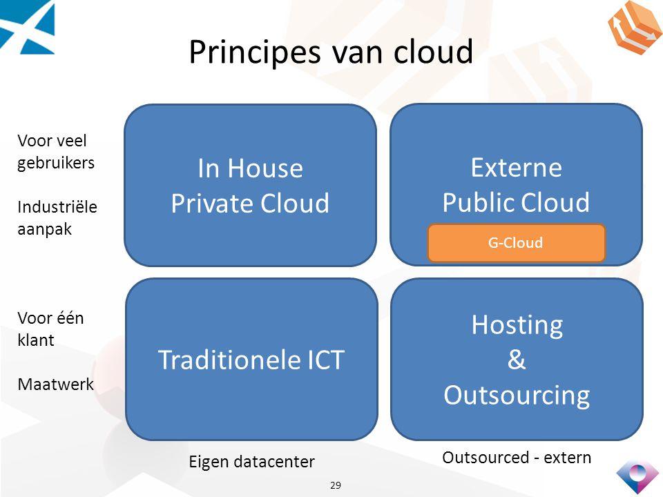 Principes van cloud In House Private Cloud Externe Public Cloud
