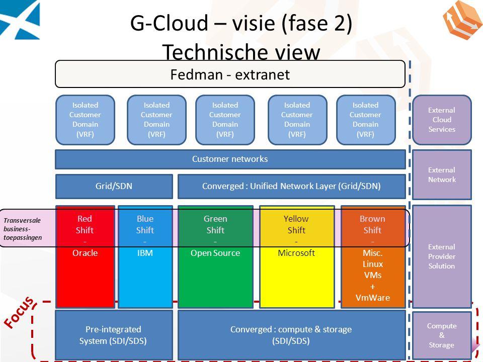 G-Cloud – visie (fase 2) Technische view