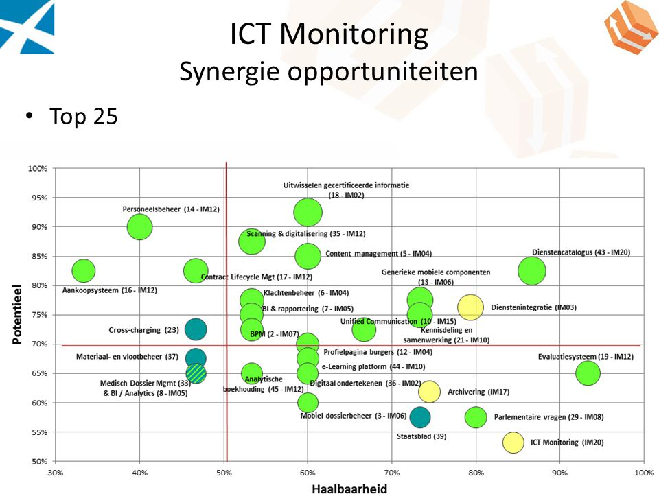 ICT Monitoring Synergie opportuniteiten