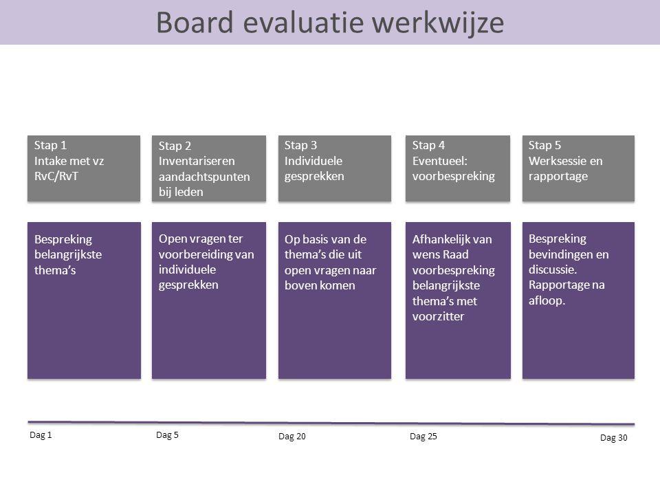 Board evaluatie werkwijze
