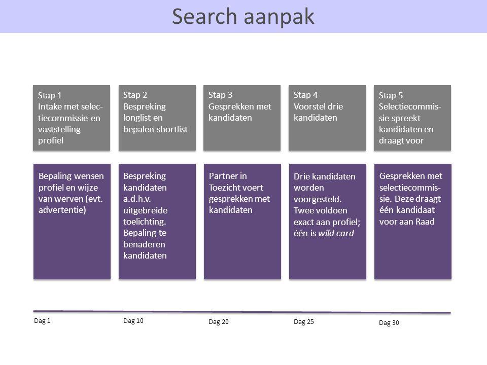 Search aanpak Stap 1. Intake met selec-tiecommissie en vaststelling profiel. Stap 2. Bespreking longlist en bepalen shortlist.