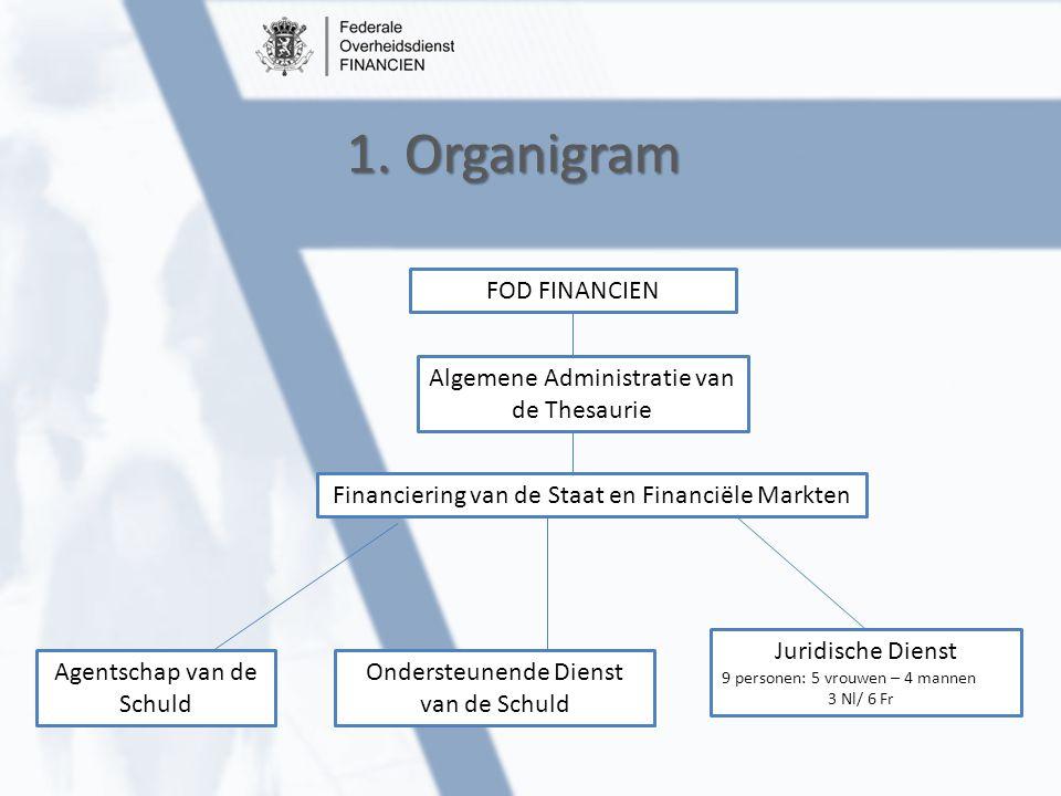 1. Organigram FOD FINANCIEN Algemene Administratie van de Thesaurie