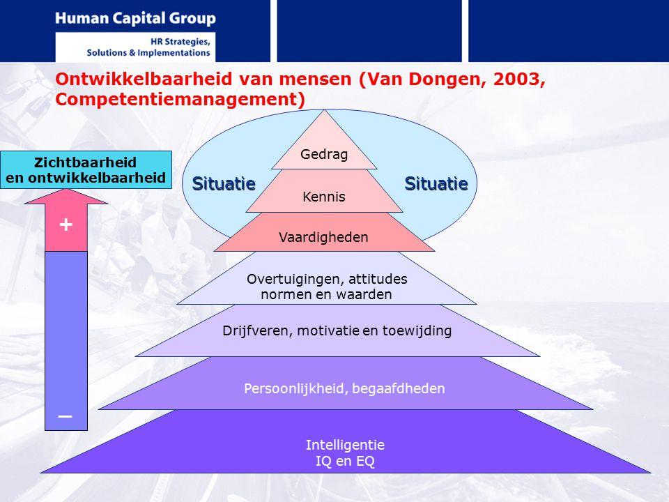 Ontwikkelbaarheid van mensen (Van Dongen, 2003, Competentiemanagement)