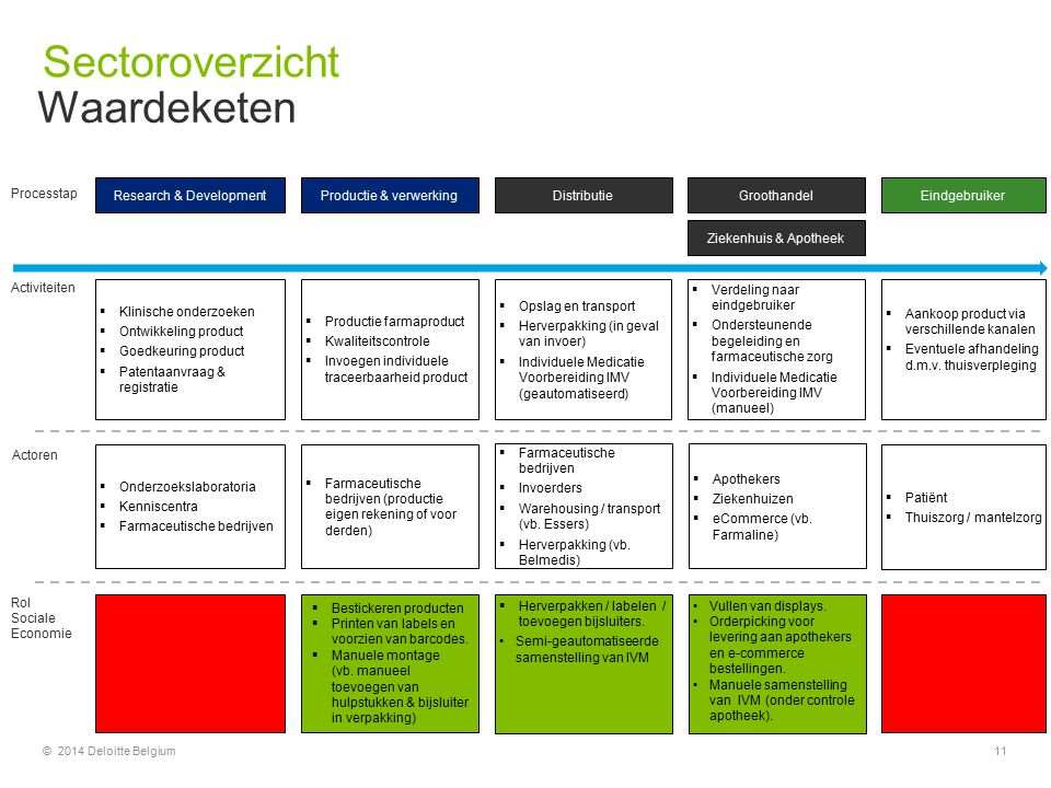 Sectoroverzicht Waardeketen Research & Development