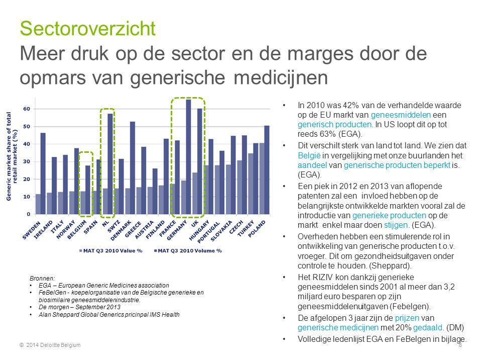 Sectoroverzicht Meer druk op de sector en de marges door de opmars van generische medicijnen.