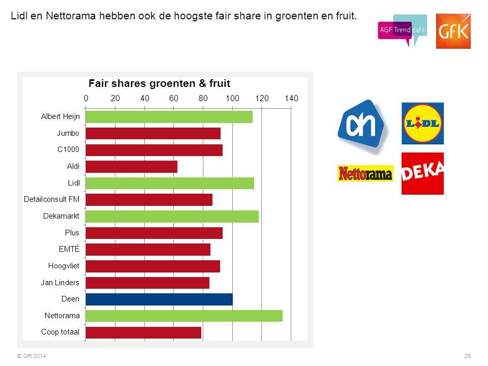 Lidl en Nettorama hebben ook de hoogste fair share in groenten en fruit.