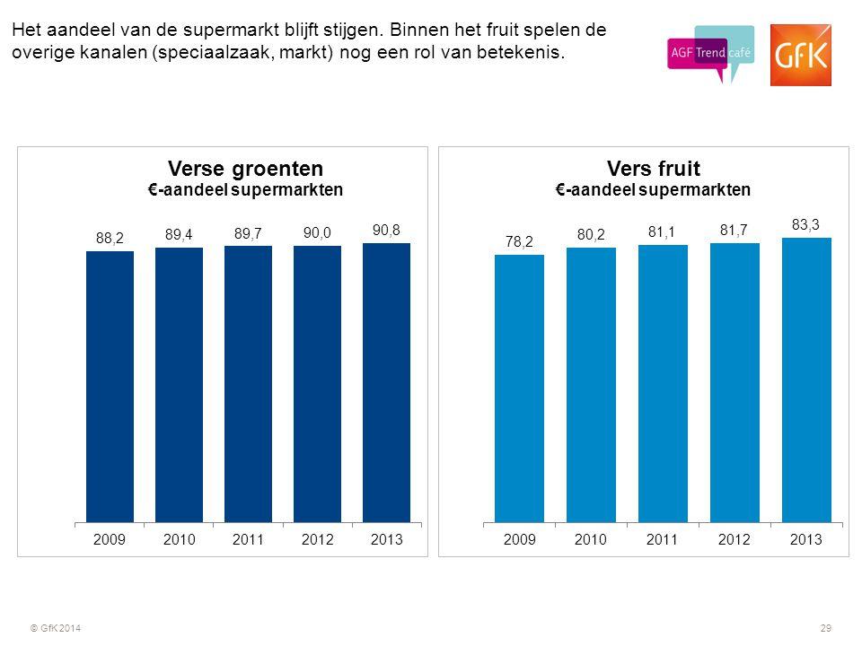 Het aandeel van de supermarkt blijft stijgen