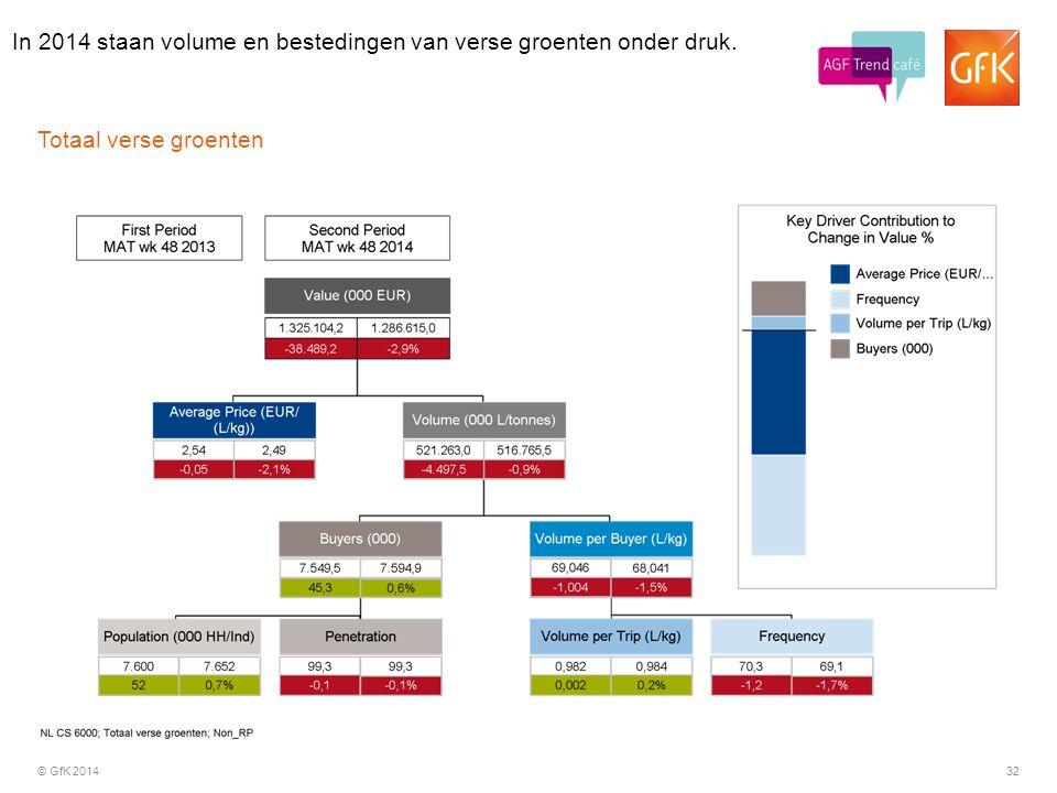 In 2014 staan volume en bestedingen van verse groenten onder druk.