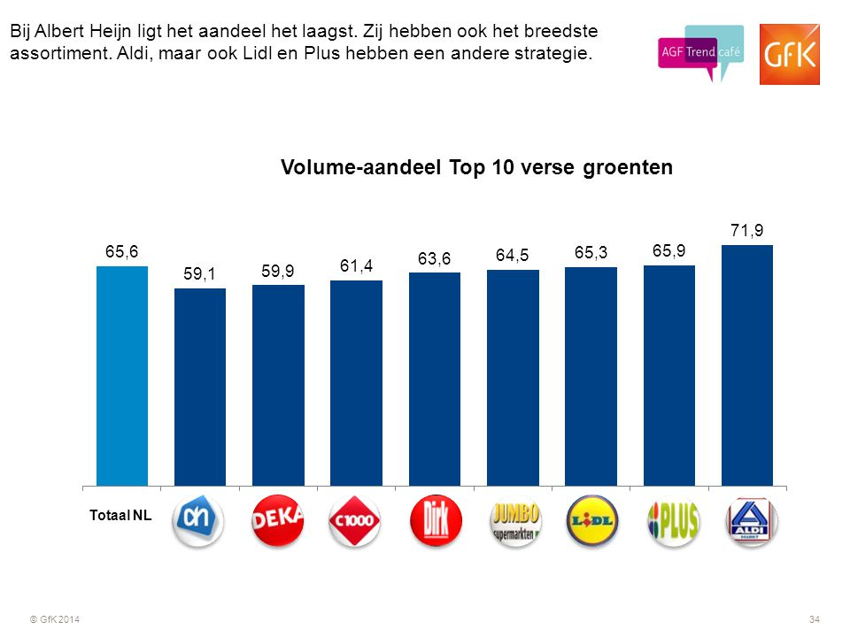 Bij Albert Heijn ligt het aandeel het laagst