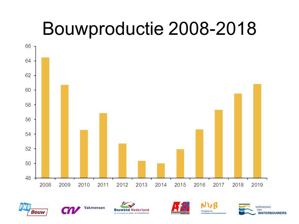 Bouwproductie 2008-2018