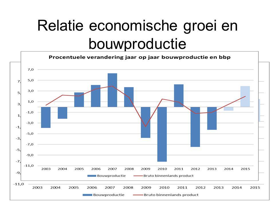 Relatie economische groei en bouwproductie