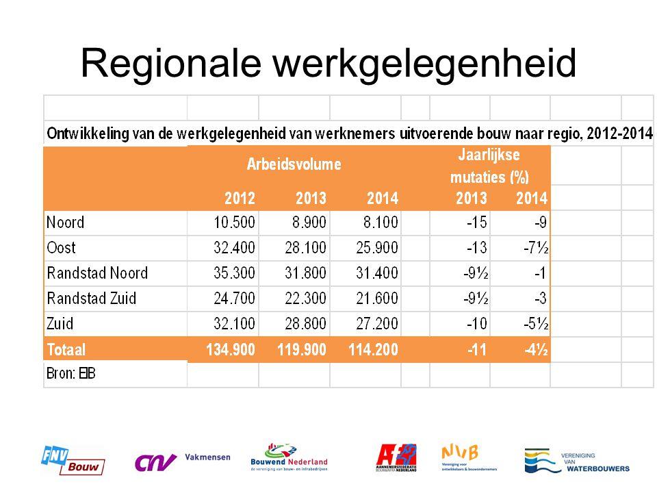 Regionale werkgelegenheid