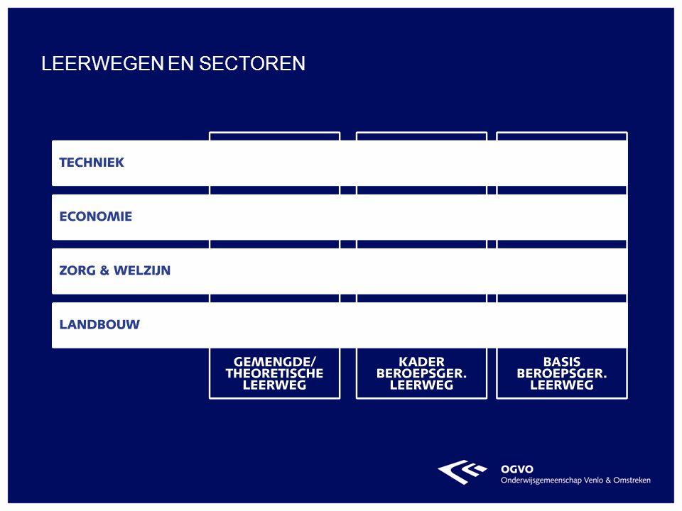 Leerwegen en sectoren