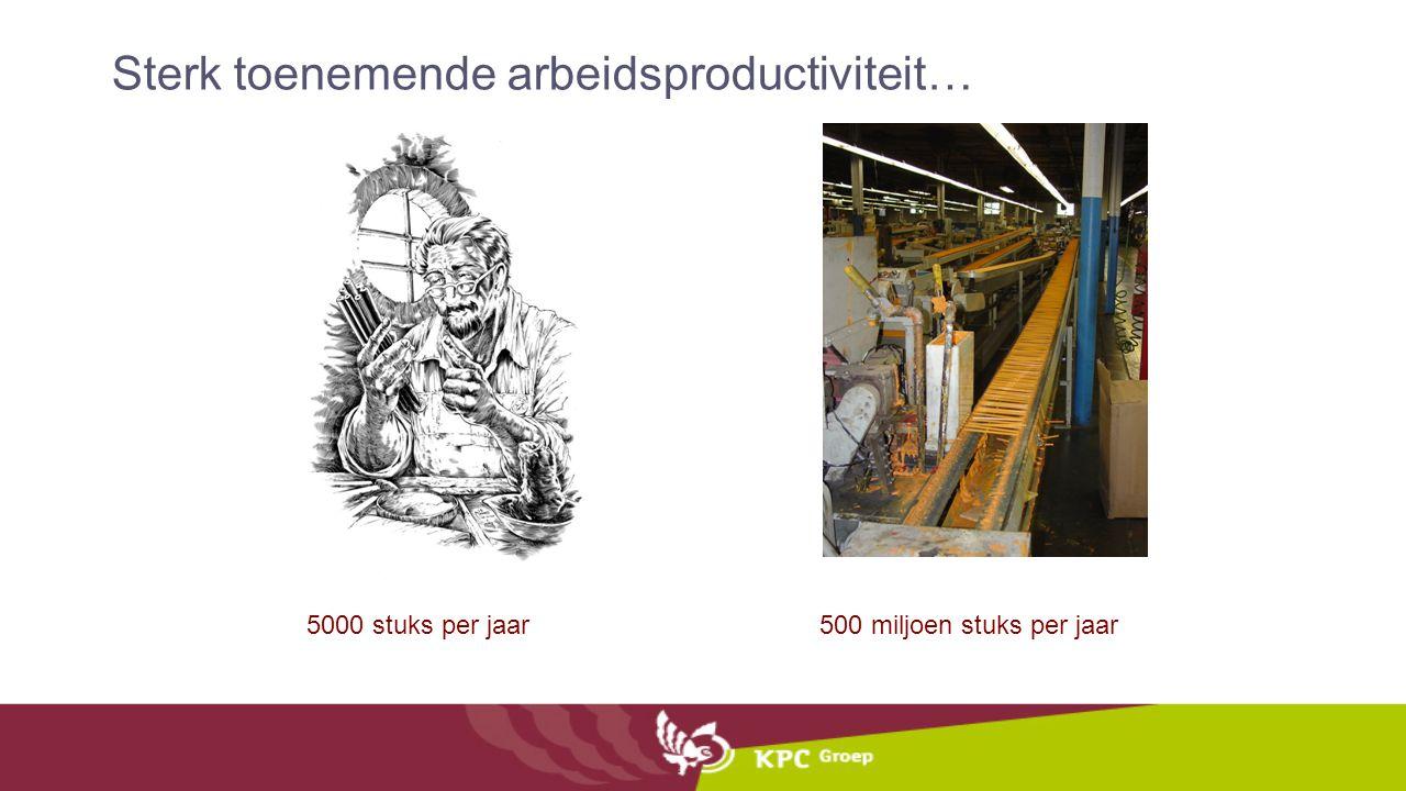 Sterk toenemende arbeidsproductiviteit…
