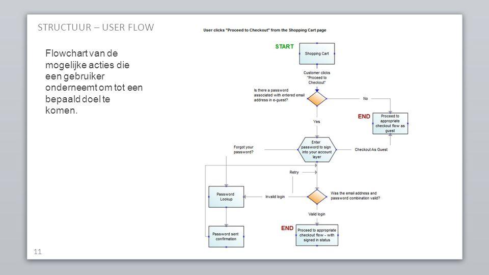 STRUCTUUR – USER FLOW Flowchart van de mogelijke acties die een gebruiker onderneemt om tot een bepaald doel te komen.
