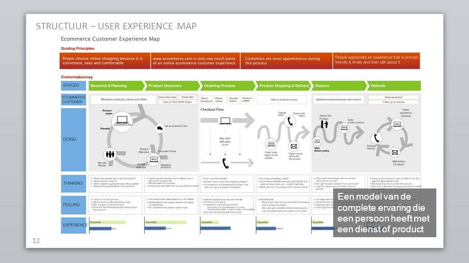 STRUCTUUR – USER EXPERIENCE MAP