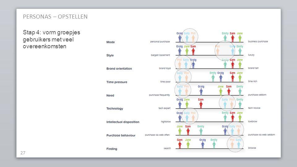 PERSONAS – OPSTELLEN Stap 4: vorm groepjes gebruikers met veel overeenkomsten