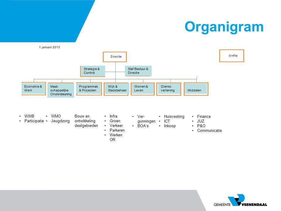 Organigram WWB Participatie WMO Jeugdzorg