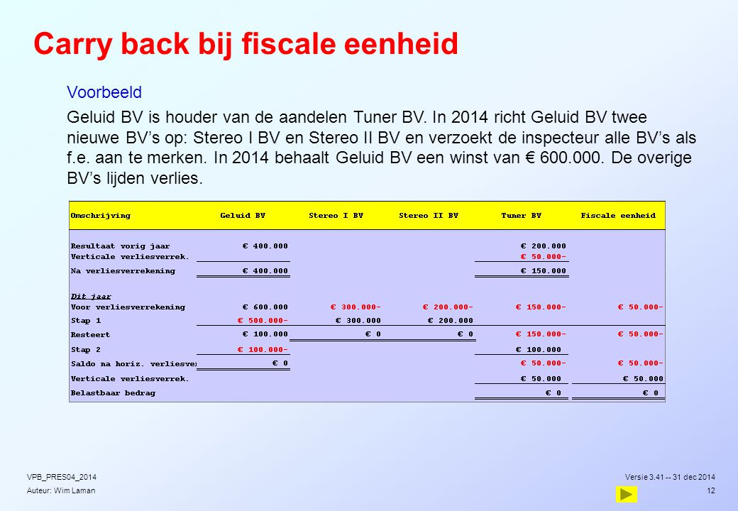 Carry back bij fiscale eenheid